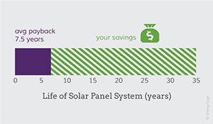 Understand solar energy payback period with EnergySage