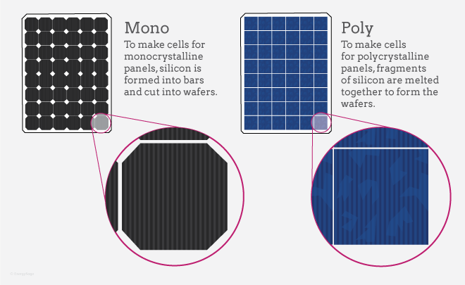 ... solar panels to make solar cells for monocrystalline solar