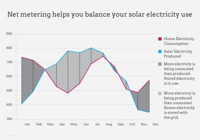 net metering graph over time